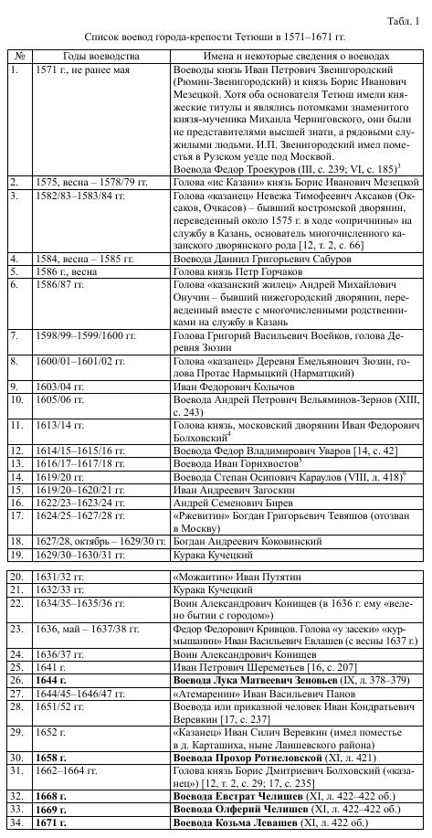 Список воевод города-крепости Тетюши в 1571-1671 гг.