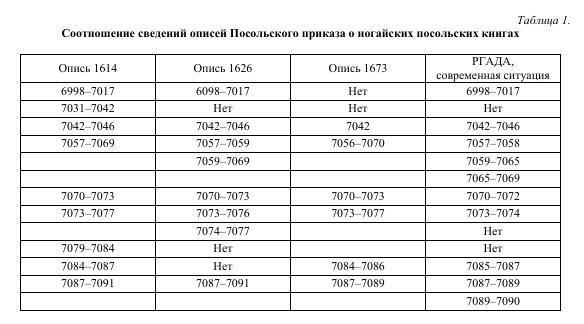 Соотношение сведений описей Посольского приказа о ногайских посольских книгах